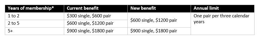 Hearing aid loyalty limit